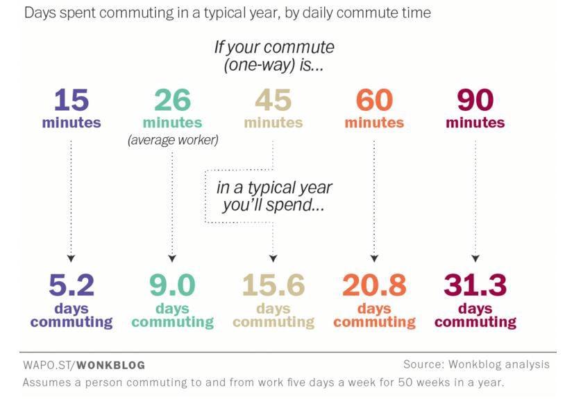 Ile czasu spędzamy na dojazdach do pracy rocznie